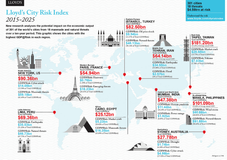 lloyds city risk index